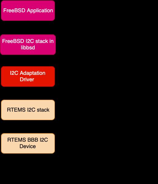 i2c adaptation layer concept